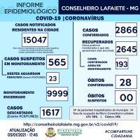 Covid-19: Lafaiete confirma 28ª morte e registra mais 129 casos da doença