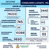 Lafaiete confirma 143 novos casos de Covid-19